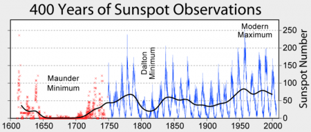 800px-Sunspot_Numbers(1)