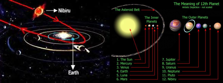 Nibiru, Nemesis, Nube di Oort e qualcos'altro ...