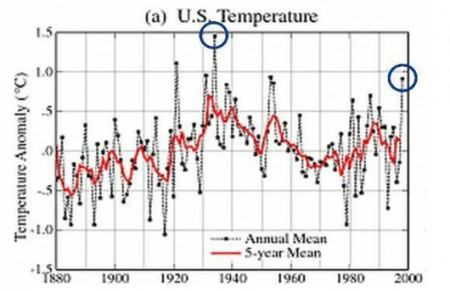 US-Temperature-Chart-Before 1