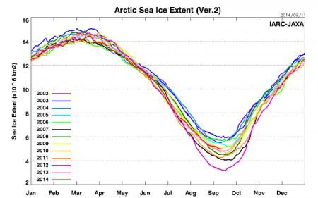 Sea_Ice_Extent_v2_prev