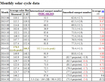 Solar Terrestrial Activity Report - Windows Internet Explorer provided by Flint _2014-10-02_13-58-24