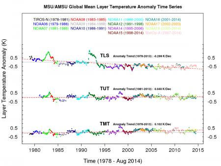 MSU_AMSU_global_trend