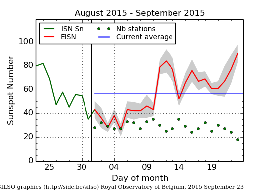 EISNcurrent
