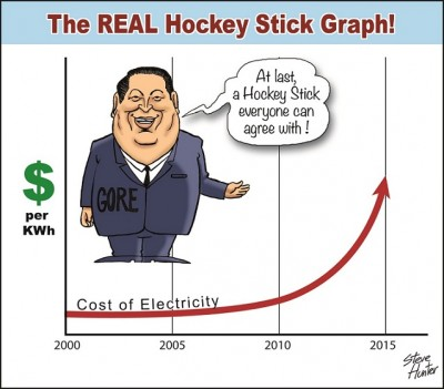 Hockey-Stick-Graph