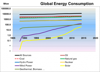 global-energy-consumption-log-scale-1965-2014