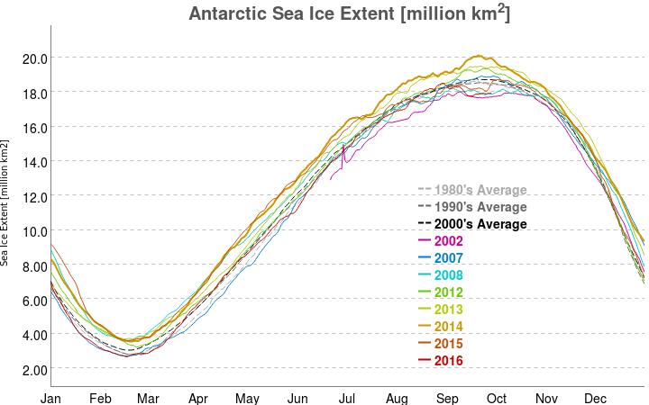 vishop_sic_extent_antarctic