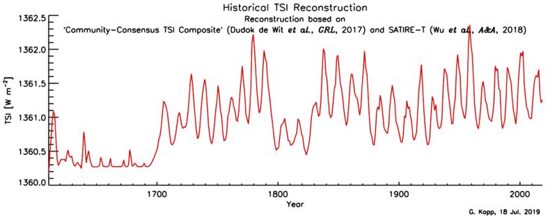 Questa immagine ha l'attributo alt vuoto; il nome del file è Historical_TSI_Reconstruction-800x311.png